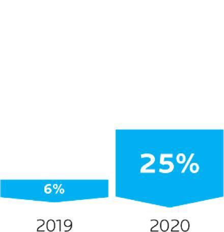 Dado comparativo com 2016 sendo 6% e 2020 sendo 25% | La Roche-Posay