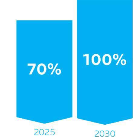 Dado comparativo com 2025 sendo 70% e 2030 sendo 100% | La Roche-Posay